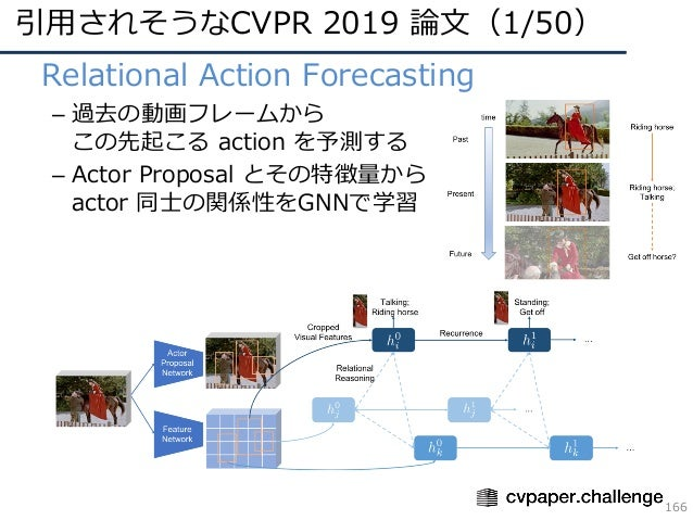 引⽤されそうなCVPR 2019 論⽂(1/50) 166 • Relational Action Forecasting – 過去の動画フレームから この先起こる action を予測する – Actor Proposal とその特徴量から ...