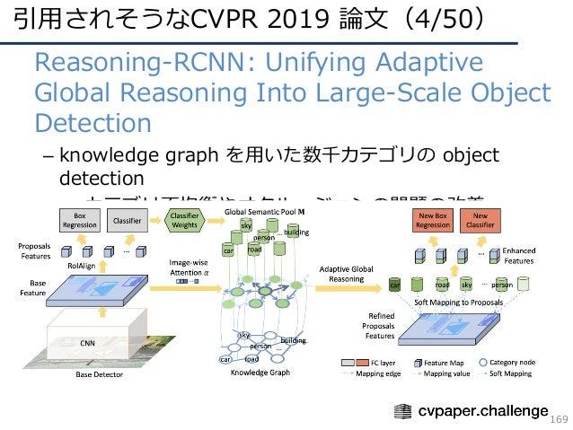 引⽤されそうなCVPR 2019 論⽂(4/50) 169 • Reasoning-RCNN: Unifying Adaptive Global Reasoning Into Large-Scale Object Detection – kno...