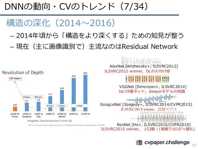 DNNの動向・CVのトレンド(7/34) 17 • 構造の深化(2014〜2016) – 2014年頃から「構造をより深くする」ための知⾒が整う – 現在(主に画像識別で)主流なのはResidual Network AlexNet [Krizh...