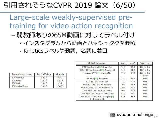 引⽤されそうなCVPR 2019 論⽂(6/50) 171 • Large-scale weakly-supervised pre- training for video action recognition – 弱教師ありの65M動画に対して...