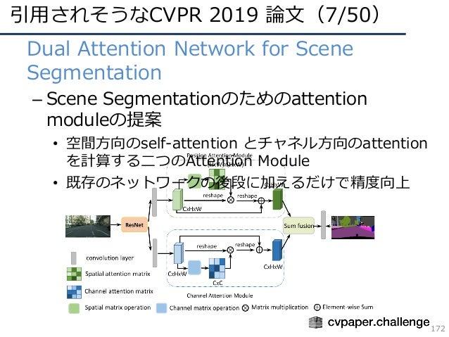 引⽤されそうなCVPR 2019 論⽂(7/50) 172 • Dual Attention Network for Scene Segmentation – Scene Segmentationのためのattention moduleの提案 ...