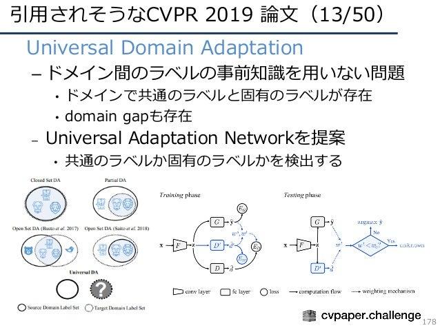 引⽤されそうなCVPR 2019 論⽂(13/50) 178 • Universal Domain Adaptation – ドメイン間のラベルの事前知識を⽤いない問題 • ドメインで共通のラベルと固有のラベルが存在 • domain gapも...