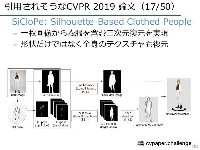 引⽤されそうなCVPR 2019 論⽂(17/50) 182 • SiCloPe: Silhouette-Based Clothed People – ⼀枚画像から⾐服を含む三次元復元を実現 – 形状だけではなく全⾝のテクスチャも復元