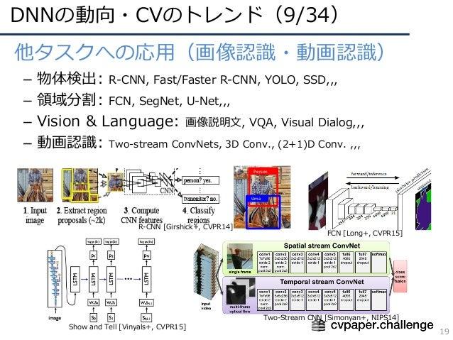 DNNの動向・CVのトレンド(9/34) 19 • 他タスクへの応⽤(画像認識・動画認識) – 物体検出: R-CNN, Fast/Faster R-CNN, YOLO, SSD,,, – 領域分割: FCN, SegNet, U-Net,,,...