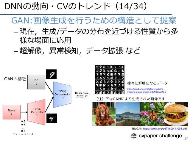 DNNの動向・CVのトレンド(14/34) 24 • GAN:画像⽣成を⾏うための構造として提案 – 現在,⽣成/データの分布を近づける性質から多 様な場⾯に応⽤ – 超解像,異常検知,データ拡張 など GANの構造 https://mediu...