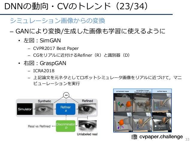 DNNの動向・CVのトレンド(23/34) 33 シミュレーション画像からの変換 – GANにより変換/⽣成した画像も学習に使えるように • 左図:SimGAN – CVPR2017 Best Paper – CGをリアルに近付けるRefine...