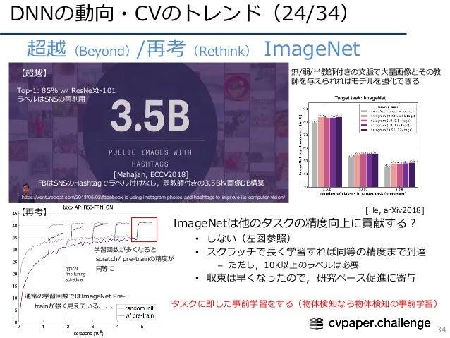 DNNの動向・CVのトレンド(24/34) 34 • 超越(Beyond)/再考(Rethink) ImageNet 学習回数が多くなると scratch/ pre-trainの精度が 同等に 通常の学習回数ではImageNet Pre- tr...