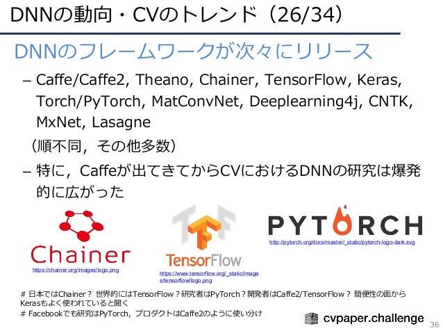 DNNの動向・CVのトレンド(26/34) 36 • DNNのフレームワークが次々にリリース – Caffe/Caffe2, Theano, Chainer, TensorFlow, Keras, Torch/PyTorch, MatConvN...