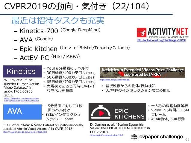 CVPR2019の動向・気付き(22/104) 68 • 最近は招待タスクも充実 – Kinetics-700(Google DeepMind) – AVA(Google) – Epic Kitchen(Univ. of Bristol/Tor...