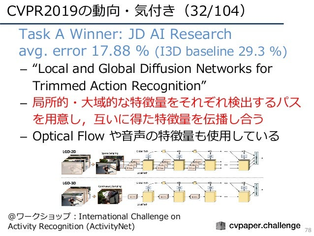 """CVPR2019の動向・気付き(32/104) 78 • Task A Winner: JD AI Research • avg. error 17.88 % (I3D baseline 29.3 %) – """"Local and Global ..."""