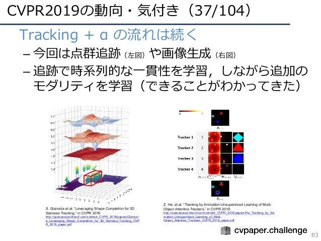 CVPR2019の動向・気付き(37/104) 83 • Tracking + α の流れは続く – 今回は点群追跡(左図)や画像⽣成(右図) – 追跡で時系列的な⼀貫性を学習,しながら追加の モダリティを学習(できることがわかってきた) S....