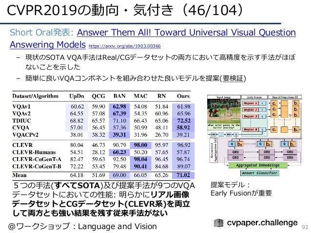 CVPR2019の動向・気付き(46/104) 92 • Short Oral発表: Answer Them All! Toward Universal Visual Question Answering Models https://arxi...