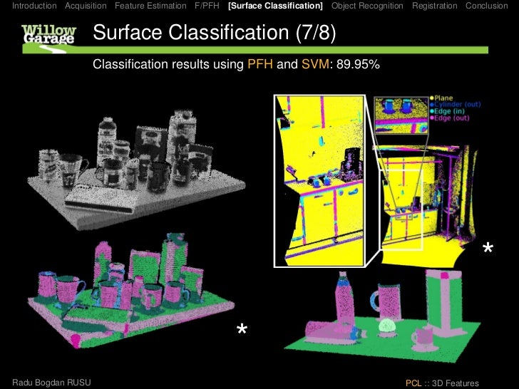 Introduction Acquisition Feature Estimation F/PFH [Surface Classification] Object Recognition Registration Conclusion      ...