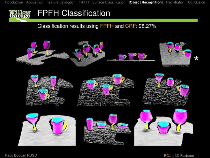 Introduction Acquisition Feature Estimation F/PFH Surface Classification [Object Recognition] Registration Conclusion      ...