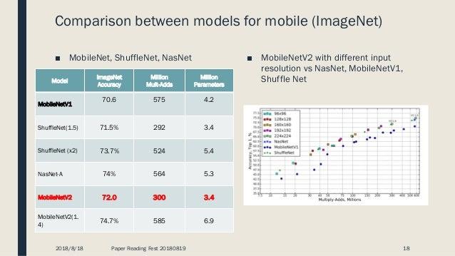 Mobilenet Ssd Model