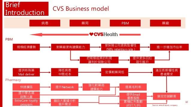 PBM Brief Introduction CVS Business model Source: annual report, company 10 藥廠藥局病患 PBM Pharmacy 規模經濟優勢 對藥廠更有議價能力 快速擴張 提升Ne...