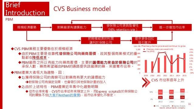 25%24%22% 26% 29%35% 0% 50% 201520142013 CVS OptumRx Express Scripts Brief Introduction CVS PBM業務主要優勢在於規模經濟 由於PBM主要是依靠代替...