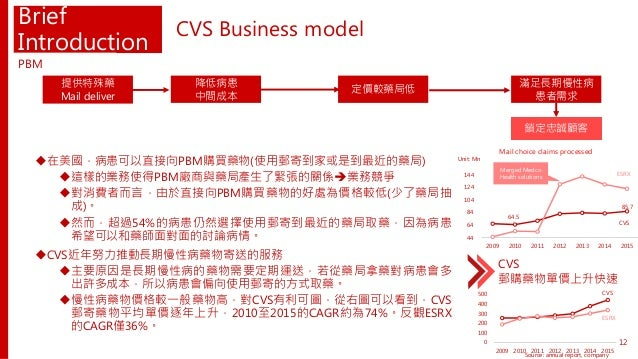 64.5 85.7 44 64 84 104 124 144 2009 2010 2011 2012 2013 2014 2015 Merged Medco Health solutions Brief Introduction 在美國,病患...