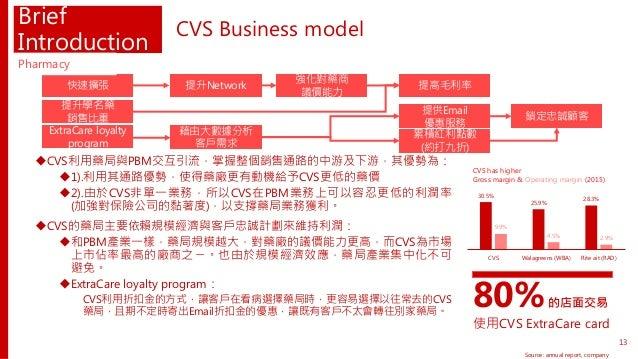Brief Introduction CVS利用藥局與PBM交互引流,掌握整個銷售通路的中游及下游,其優勢為: 1).利用其通路優勢,使得藥廠更有動機給予CVS更低的藥價 2).由於CVS非單一業務,所以CVS在PBM業務上可以容忍更低的...