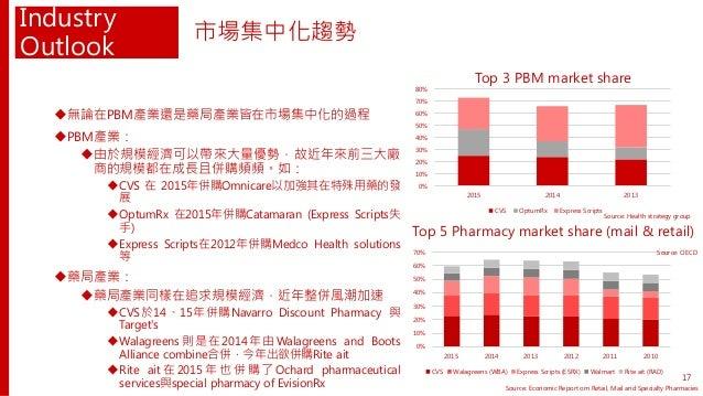 Industry Outlook 無論在PBM產業還是藥局產業皆在市場集中化的過程 PBM產業: 由於規模經濟可以帶來大量優勢,故近年來前三大廠 商的規模都在成長且併購頻頻。如: CVS 在 2015年併購Omnicare以加強其在特殊...