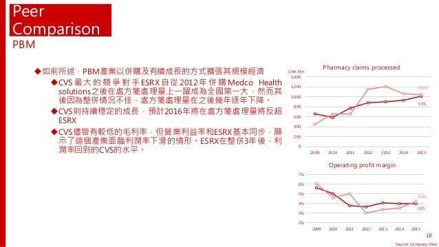 Peer Comparison 如前所述,PBM產業以併購及有績成長的方式擴張其規模經濟 CVS 最 大 的 競 爭 對 手 ESRX 自 從 2012 年 併 購 Medco Health solutions之後在處方箋處理量上一躍成為全...
