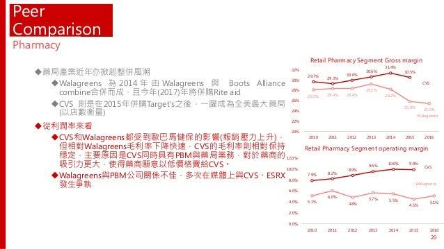 7.9% 8.2% 8.9% 9.6% 10.0% 9.9% 5.1% 6.0% 4.8% 5.7% 5.5% 4.5% 5.1% 0.0% 2.0% 4.0% 6.0% 8.0% 10.0% 12.0% 2010 2011 2012 2013...