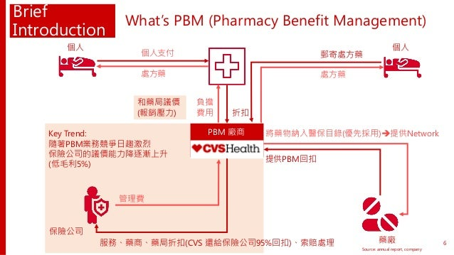 Brief Introduction What's PBM (Pharmacy Benefit Management) Source: annual report, company 將藥物納入醫保目錄(優先採用)提供Network 提供PBM...