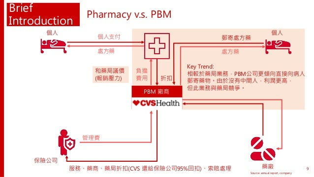 Brief Introduction Pharmacy v.s. PBM Source: annual report, company 服務、藥商、藥局折扣(CVS 還給保險公司95%回扣)、索賠處理 管理費 藥廠 保險公司 PBM 廠商 和藥...
