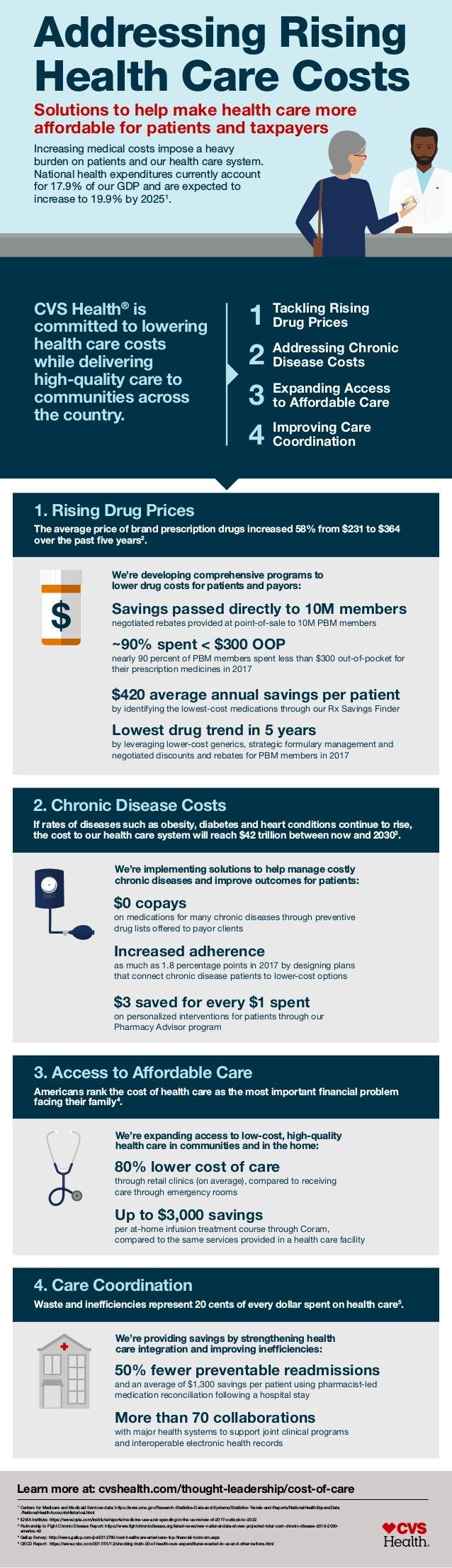 addressing rising health care costs cvs health