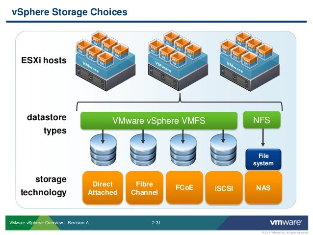 overview of storage infrastructure components pdf