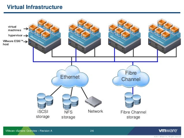 virtual infrastructure overview