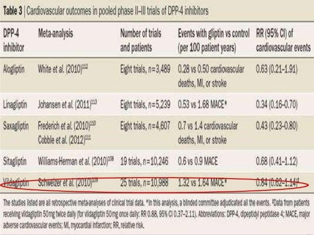 Acarbose and metformin study