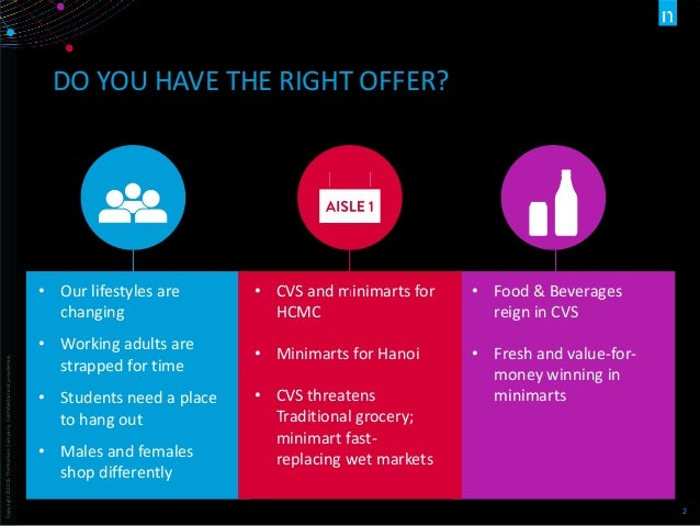 Vietnamese Consumers Insight 2016  Slide 2