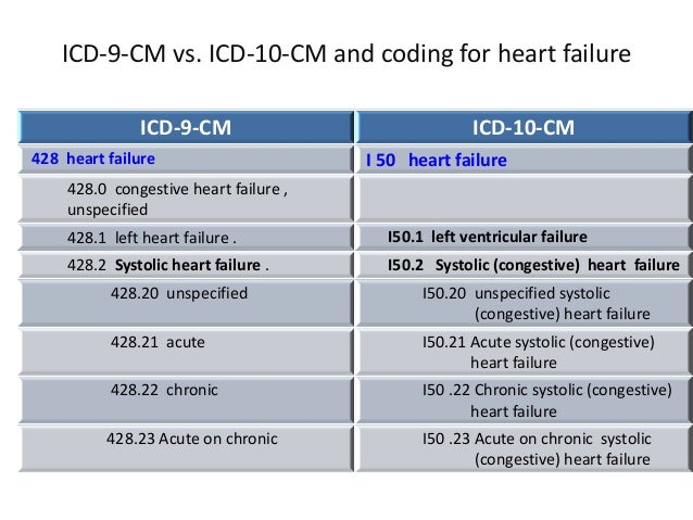 icd 10 code for chf with left ventricular diastolic dysfunction