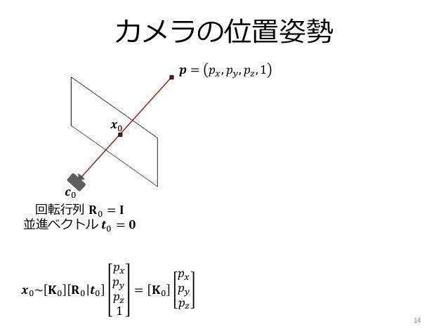 関東コンピュータビジョン勉強会