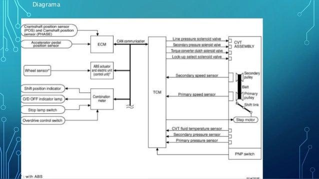 Sensores y actuadores de la transmision cvt