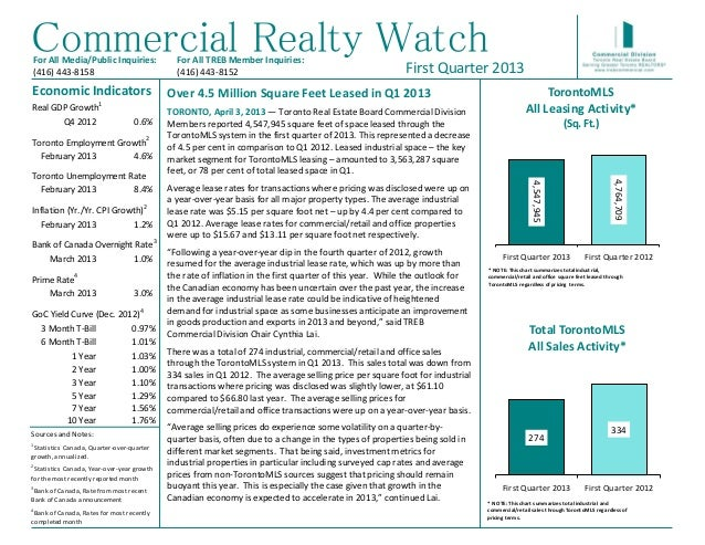 Commercial Realty WatchFor All Media/Public Inquiries:               For All TREB Member Inquiries:                       ...