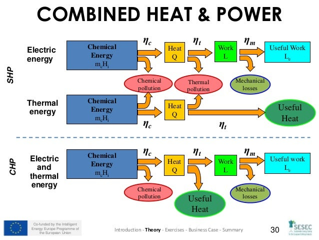sesec training module  renewable energy   generation