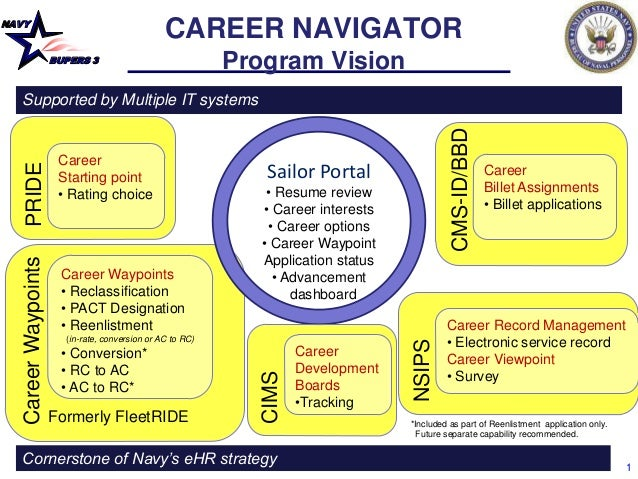 NAVY BUPERS 3 1 CareerWaypoints Career Waypoints • Reclassification • PACT Designation • Reenlistment (in-rate, conversion...