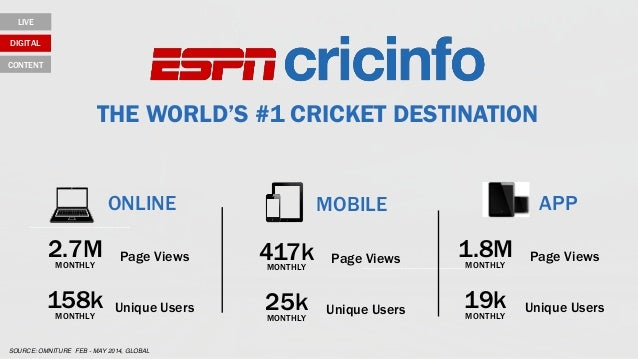 THE WORLD'S #1 CRICKET DESTINATION ONLINE MOBILE APP 2.7M Page Views MONTHLY 158k Unique Users MONTHLY 417k Page Views MON...