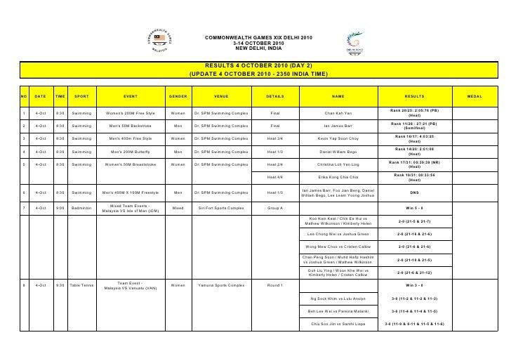 COMMONWEALTH GAMES XIX DELHI 2010                                                                                         ...