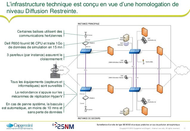 Copyright © 2016 Capgemini and Sogeti – Internal use only. All rights reserved. 11 Surveillance d'un site de type SEVESO e...