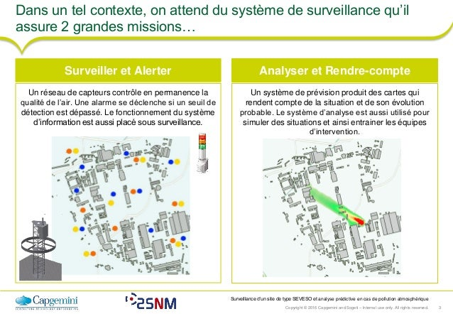 Copyright © 2016 Capgemini and Sogeti – Internal use only. All rights reserved. 3 Surveillance d'un site de type SEVESO et...
