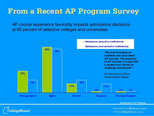 From a Recent AP Program Survey AP course experience favorably impacts admissions decisions  at 85 percent of selective co...