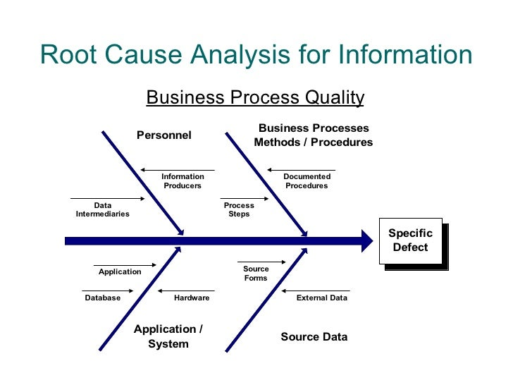 statistics in validating root causes analysis Best practices: managing a capa system  root-cause analysis  deliverables and due dates should be developed as soon as the root causes of a problem .