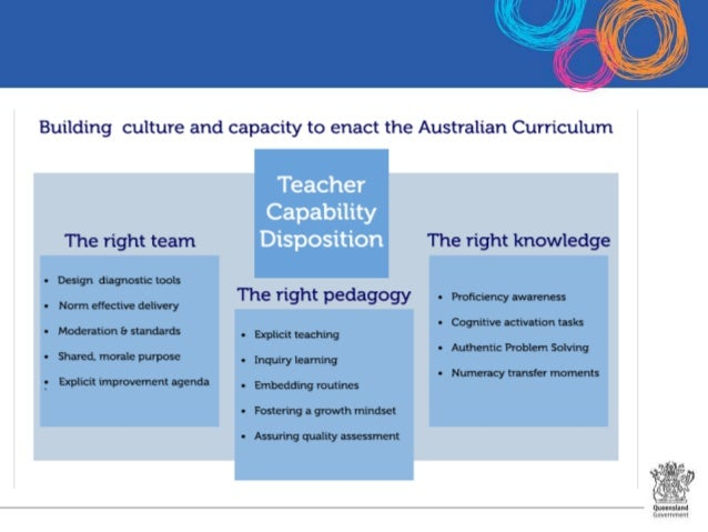 Connect with Maths Leadership Series: Session 1- the right team