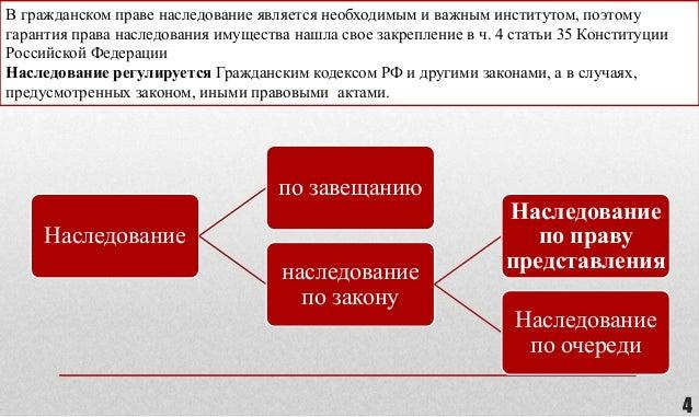 дипломная презентация по законодательному регулированию  наследования по закону 4