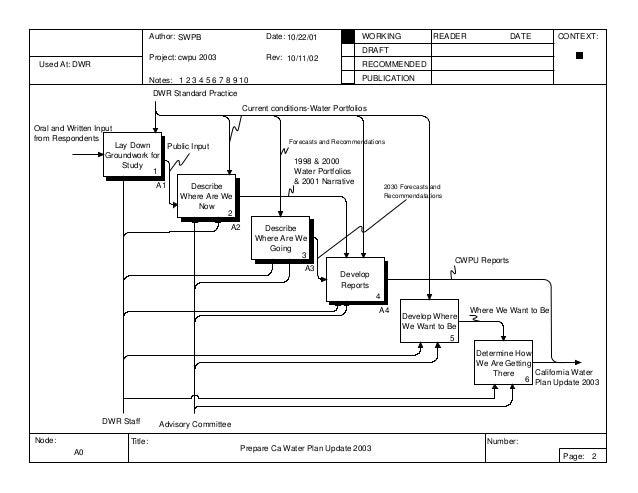 California Water Plan IDEF0 example