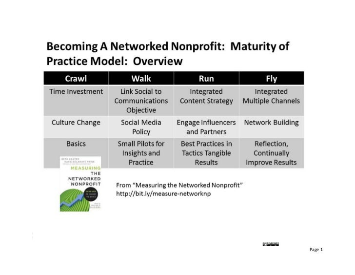 "Based on ""Measuring the Networked Nonprofit"" by Beth Kanter and KD Paine, Wiley, 2012 (http://amzn.to/measure‐networknp  B..."