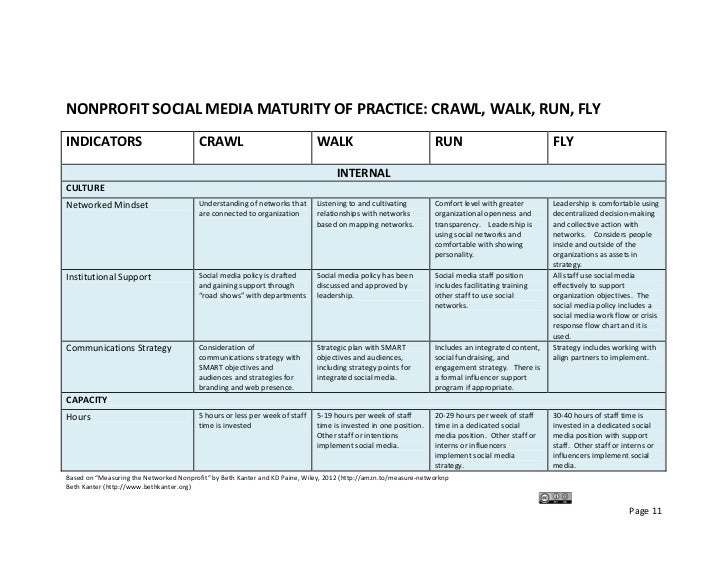 NONPROFIT SOCIAL MEDIA MATURITY OF PRACTICE: CRAWL, WALK, RUN, FLY INDICATORS                               CRAWL        ...